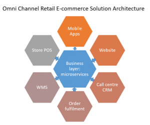 e-commerce-solution-architecture