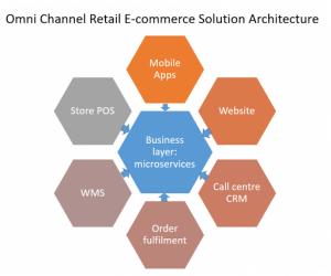 e-commerce-solution-architecture