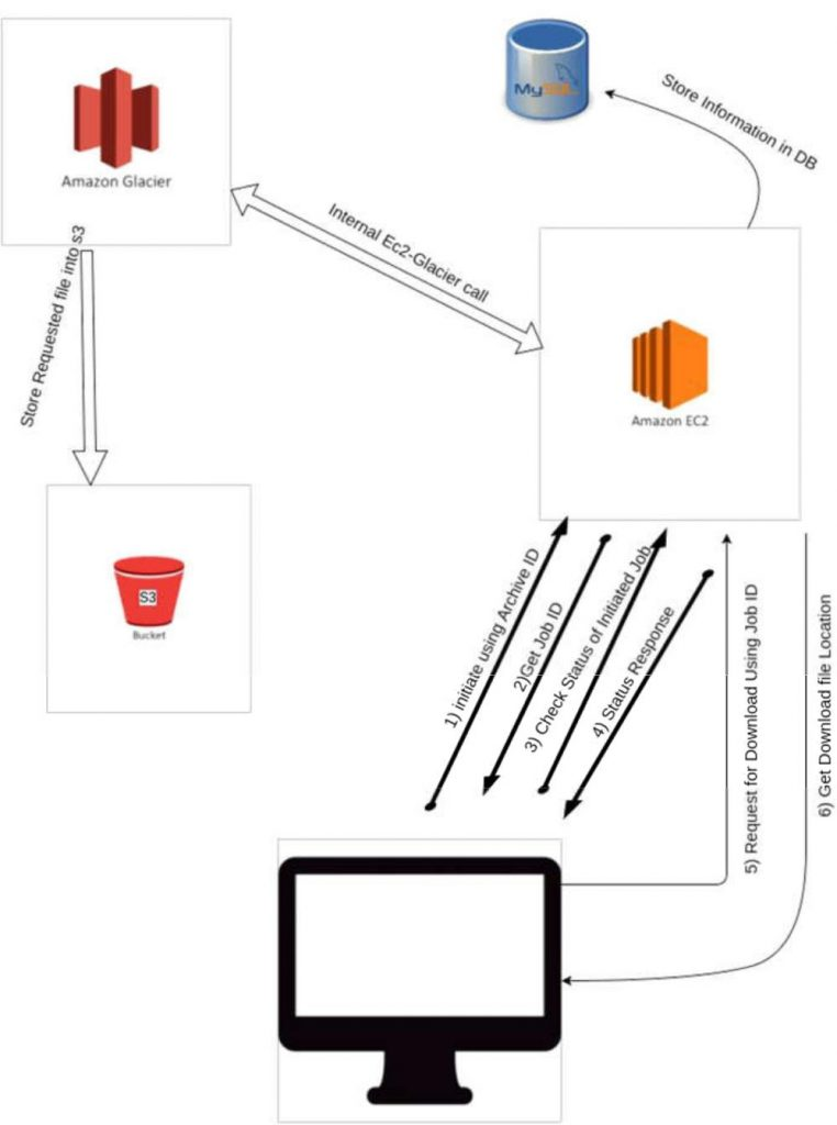 Storage-Archival-Documents-AWS-Glacier
