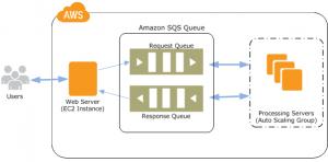 sqs-workflow-diagram